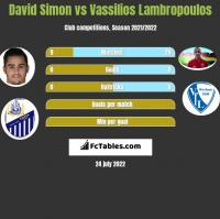 David Simon vs Vassilios Lambropoulos h2h player stats