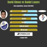 David Simon vs Daniel Lasure h2h player stats