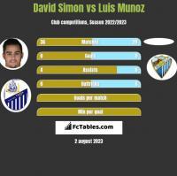 David Simon vs Luis Munoz h2h player stats