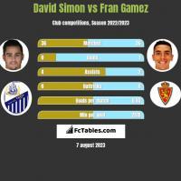 David Simon vs Fran Gamez h2h player stats