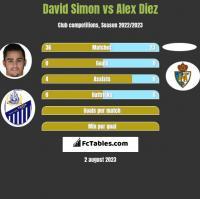David Simon vs Alex Diez h2h player stats
