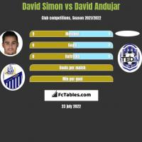 David Simon vs David Andujar h2h player stats