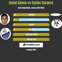 David Simon vs Carlos Cordero h2h player stats