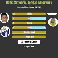 David Simon vs Bogdan Milovanov h2h player stats