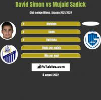 David Simon vs Mujaid Sadick h2h player stats