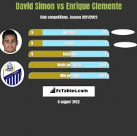 David Simon vs Enrique Clemente h2h player stats