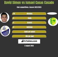 David Simon vs Ismael Casas Casado h2h player stats