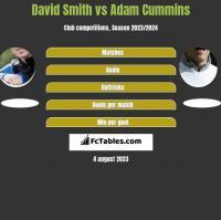 David Smith vs Adam Cummins h2h player stats
