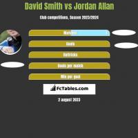 David Smith vs Jordan Allan h2h player stats