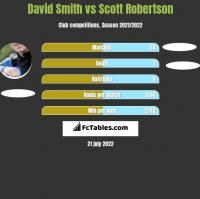 David Smith vs Scott Robertson h2h player stats