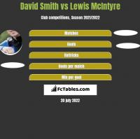 David Smith vs Lewis McIntyre h2h player stats
