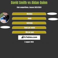 David Smith vs Aidan Quinn h2h player stats