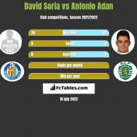 David Soria vs Antonio Adan h2h player stats