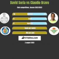David Soria vs Claudio Bravo h2h player stats