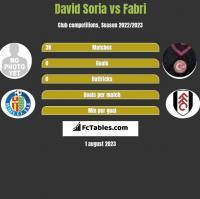 David Soria vs Fabri h2h player stats