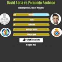 David Soria vs Fernando Pacheco h2h player stats