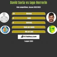 David Soria vs Iago Herrerin h2h player stats
