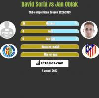 David Soria vs Jan Oblak h2h player stats