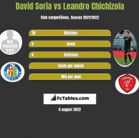 David Soria vs Leandro Chichizola h2h player stats