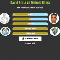 David Soria vs Manolo Reina h2h player stats