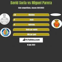 David Soria vs Miguel Parera h2h player stats