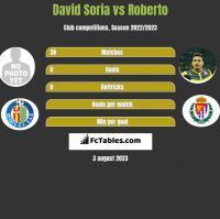David Soria vs Roberto h2h player stats