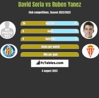 David Soria vs Ruben Yanez h2h player stats