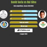 David Soria vs Rui Silva h2h player stats