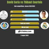 David Soria vs Thibaut Courtois h2h player stats