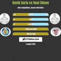 David Soria vs Unai Simon h2h player stats