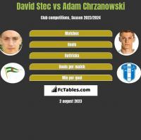 David Stec vs Adam Chrzanowski h2h player stats