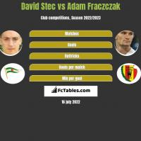 David Stec vs Adam Frączczak h2h player stats
