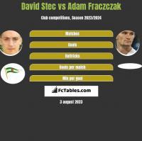 David Stec vs Adam Fraczczak h2h player stats