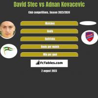 David Stec vs Adnan Kovacevic h2h player stats