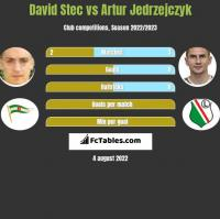 David Stec vs Artur Jedrzejczyk h2h player stats