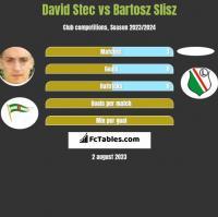 David Stec vs Bartosz Slisz h2h player stats