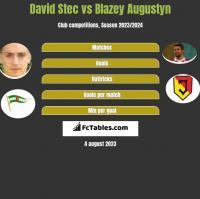 David Stec vs Blazey Augustyn h2h player stats