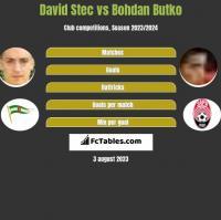 David Stec vs Bohdan Butko h2h player stats