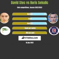 David Stec vs Boris Sekulic h2h player stats