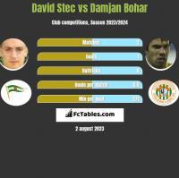 David Stec vs Damjan Bohar h2h player stats