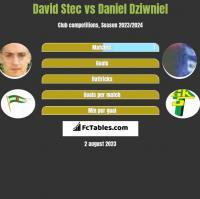 David Stec vs Daniel Dziwniel h2h player stats
