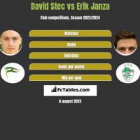 David Stec vs Erik Janza h2h player stats