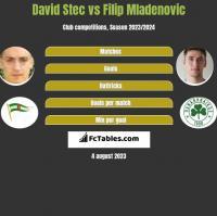 David Stec vs Filip Mladenovic h2h player stats