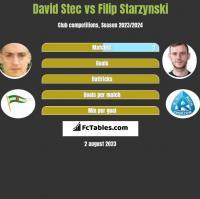 David Stec vs Filip Starzynski h2h player stats