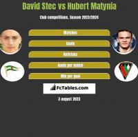 David Stec vs Hubert Matynia h2h player stats