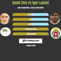 David Stec vs Igor Lasicki h2h player stats