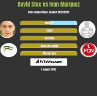 David Stec vs Ivan Marquez h2h player stats