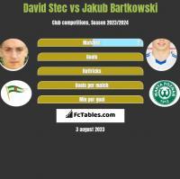 David Stec vs Jakub Bartkowski h2h player stats