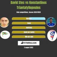 David Stec vs Konstantinos Triantafyllopoulos h2h player stats