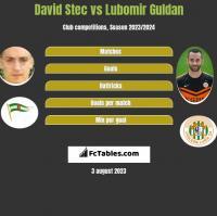 David Stec vs Lubomir Guldan h2h player stats